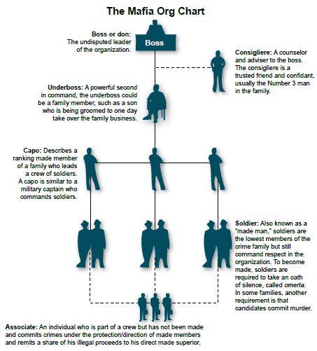 Mafia-Org-Chart